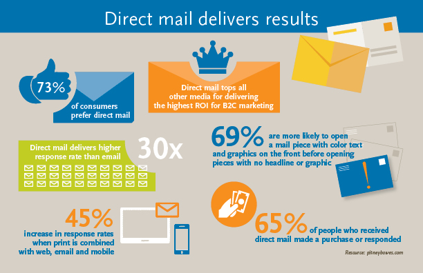 Marketing Services Mailing Lists